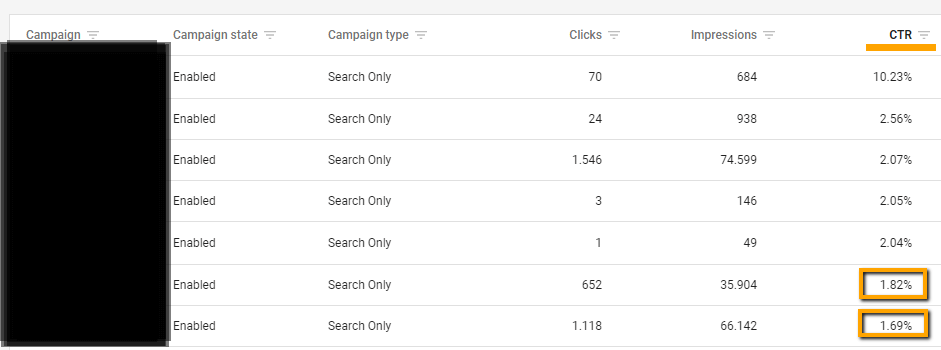 paid search CTR