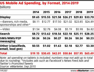 Mobile Ad Spend Graph