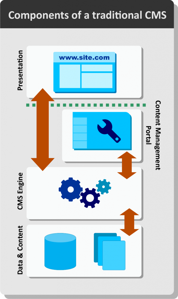Components of a traditional CMS