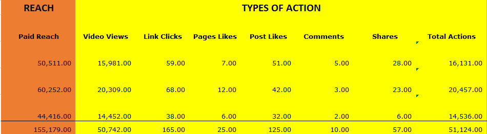 ROI stats for Facebook