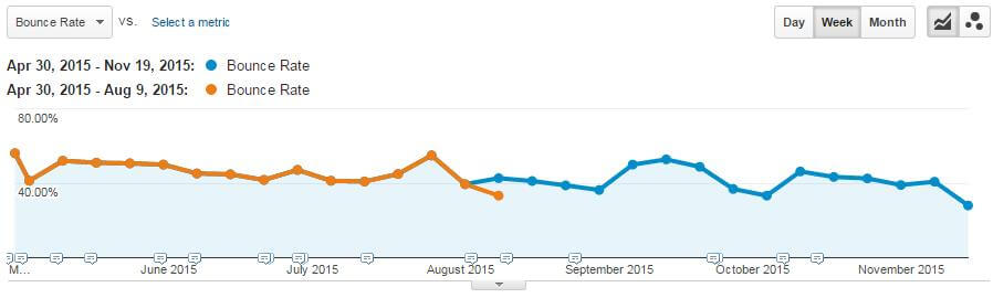 Bounce Rate Decreased