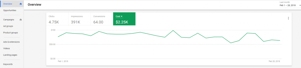 paid search budget