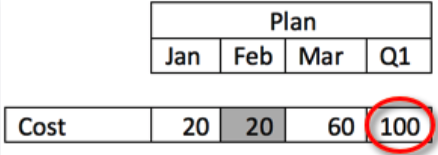 Simple module with Feb/Cost cell grayed out and Q1 value highlighted.