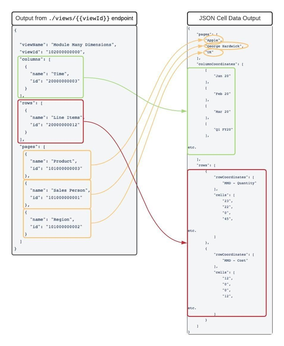A diagram showing how API endpoint output maps to a JSON cell data output.