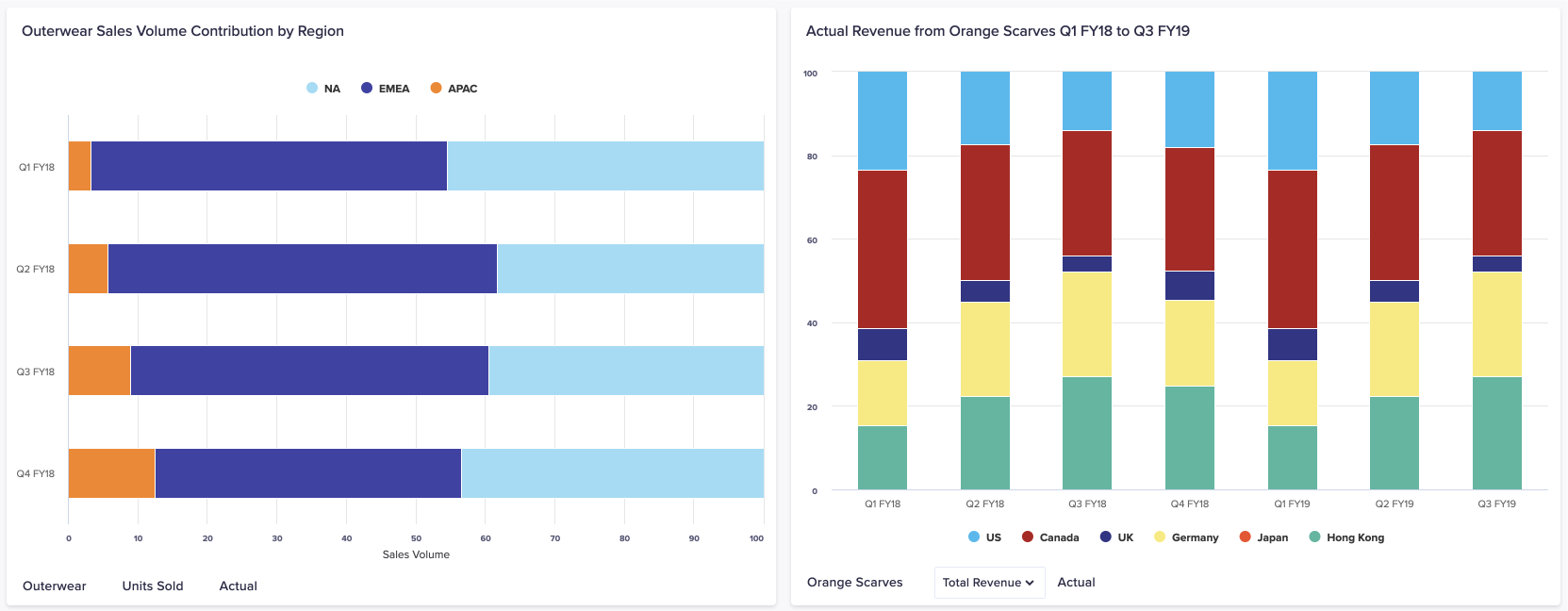 Two charts side by side. On the left is a percentage bar chart showing the relative performance for NA, EMEA, and APAC for FY18. On the right is a percentage column chart showing the relative sales of the Orange Scarf product in several countries over two years.
