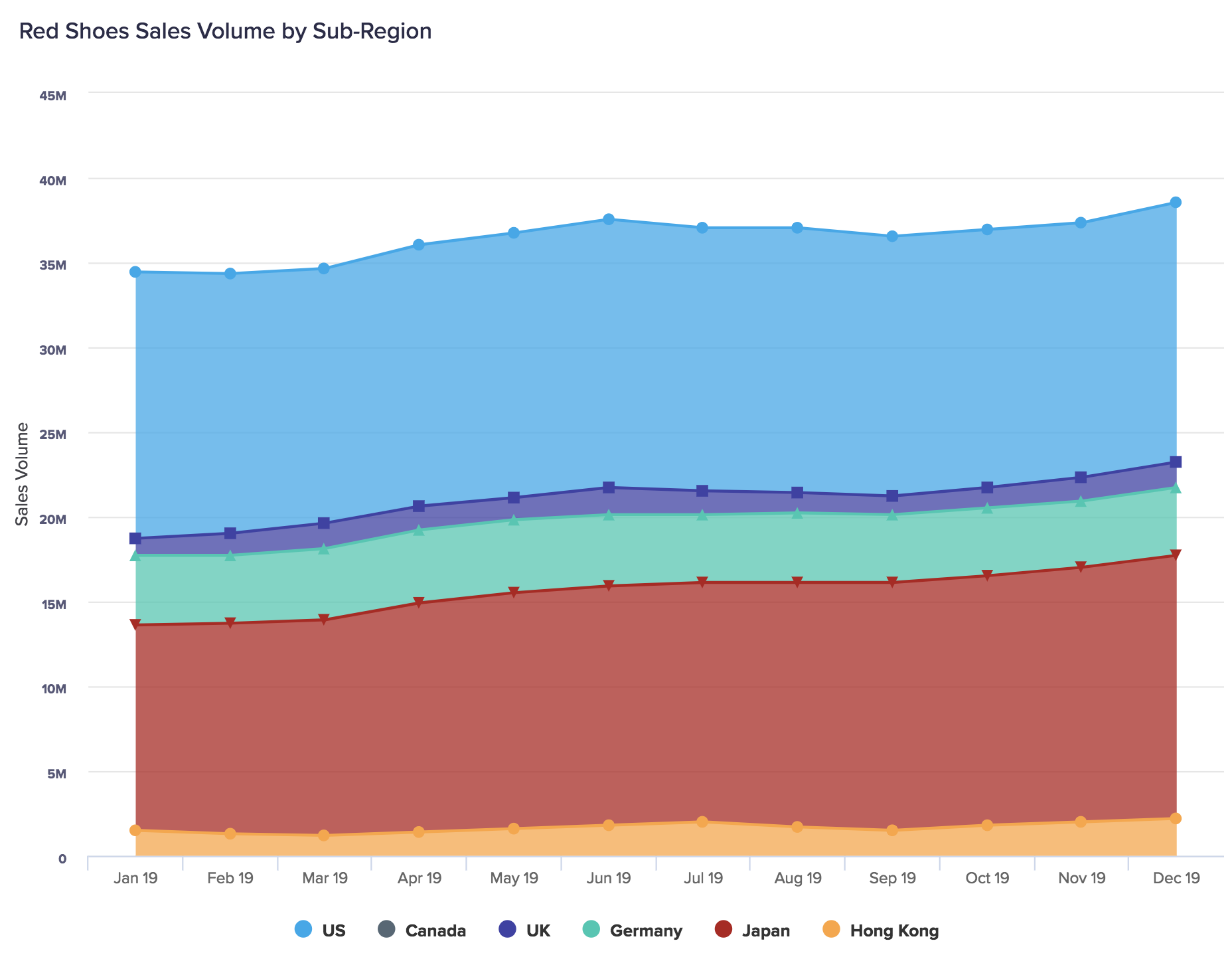 Stacked area chart displaying sales volume by sub-region. Generally, sales have increased in all regions over the year with a spike in June and December, although there are minor regional variations.