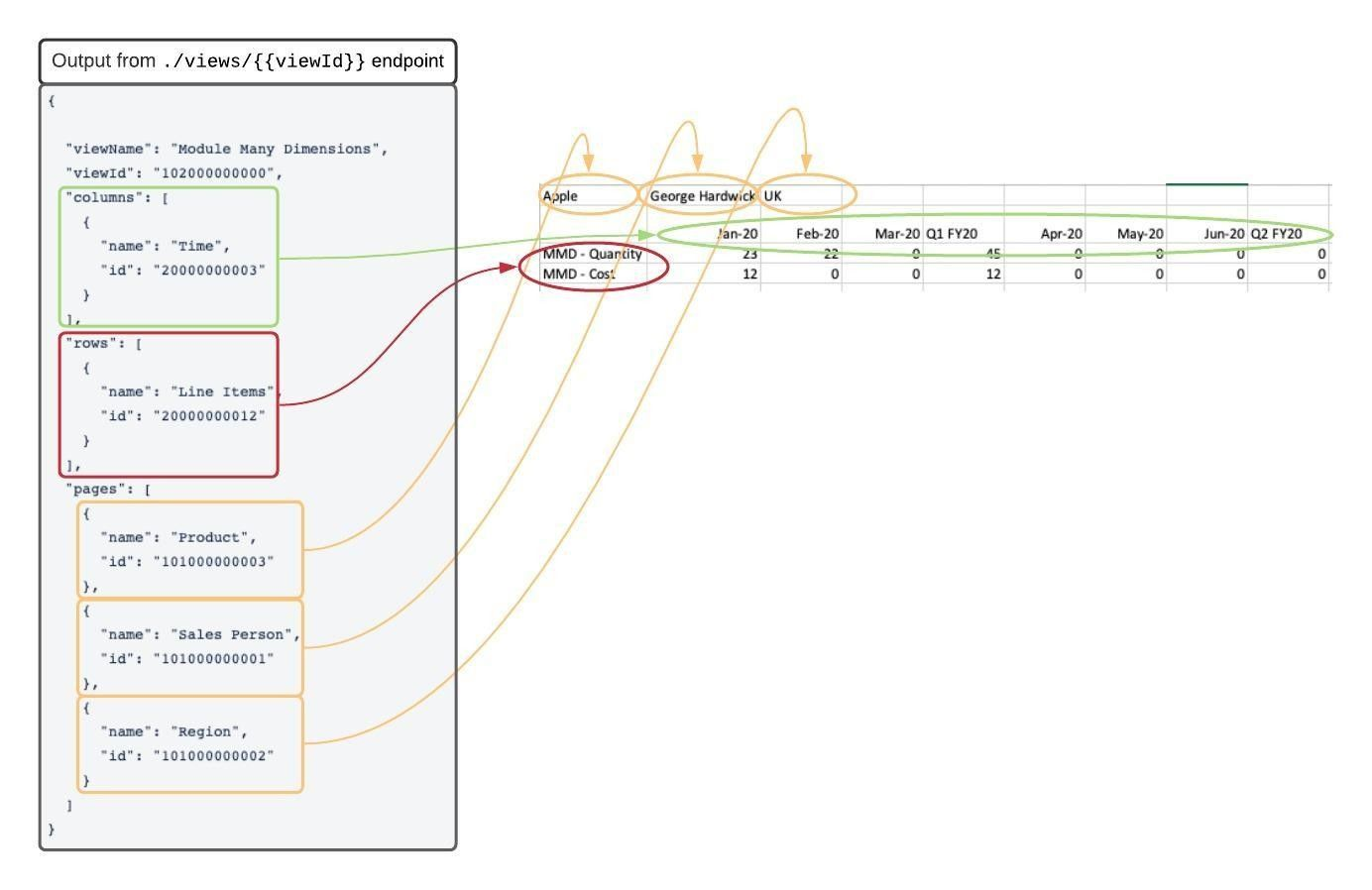 A diagram showing how dimensions in API output map to an export file in CSV format.