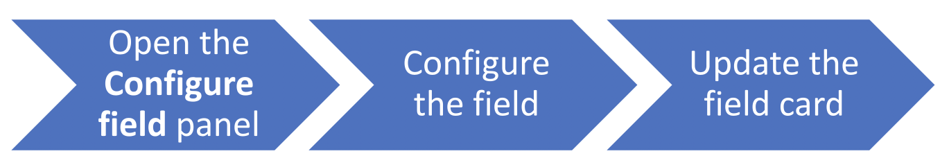 A process flow displays as three blue arrows with white text. The text on the first arrow states: Open the Configure field panel. The text on the second arrow states: Configure the field. The text on the third arrow states: Update the field card.