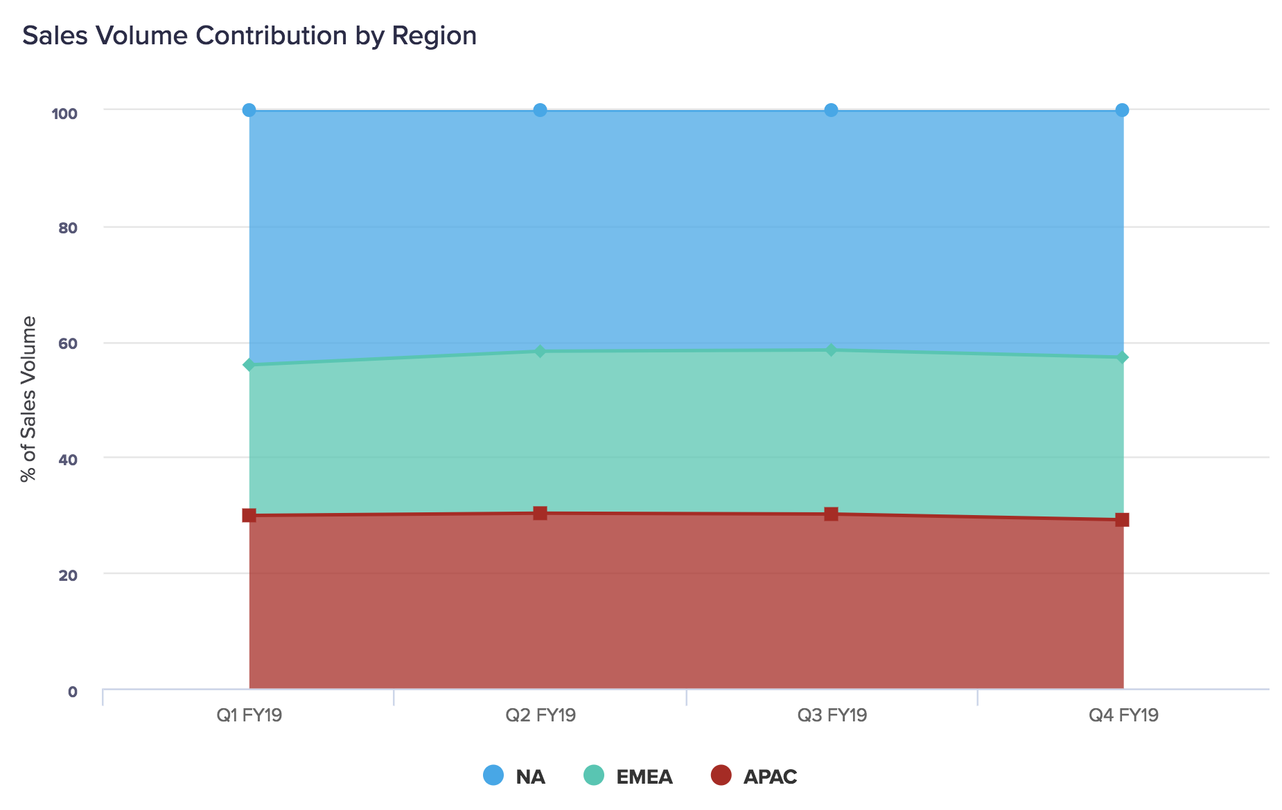 Percentage area chart displaying the percentage of sales volume contribution made by the NA, EMEA, and APAC regions. They are all quite close in contribution, but NA has the most with over 40%, with a slight dip seen in Q2 and Q3.