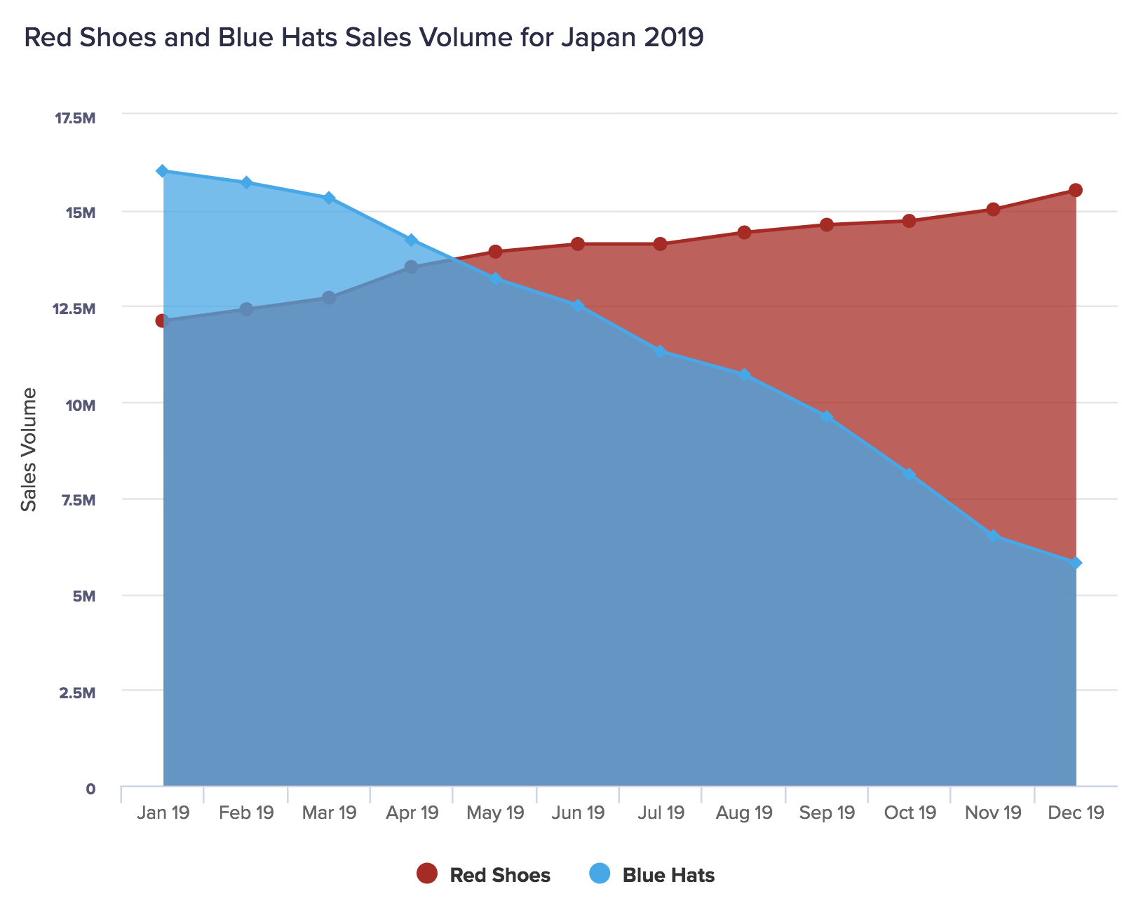 Area chart displaying sales volume for two products. The sales of Blue Hats has declined over 2019, whereas the sales of Red Shoes has risen.