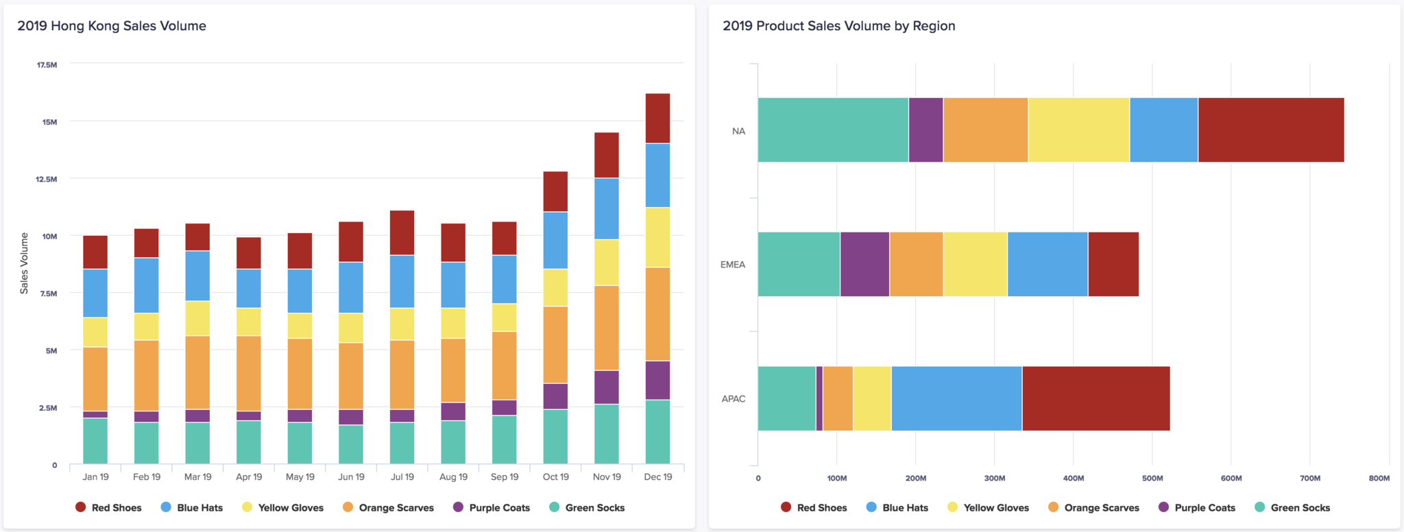 A stacked column chart on the left, and a stacked bar chart on the right. The stacked column chart shows the relative sales of different products in Hong Kong for each month of 2019. The bar chart shows the relative sales of different products within NA, EMEA and APAC regions for 2019.