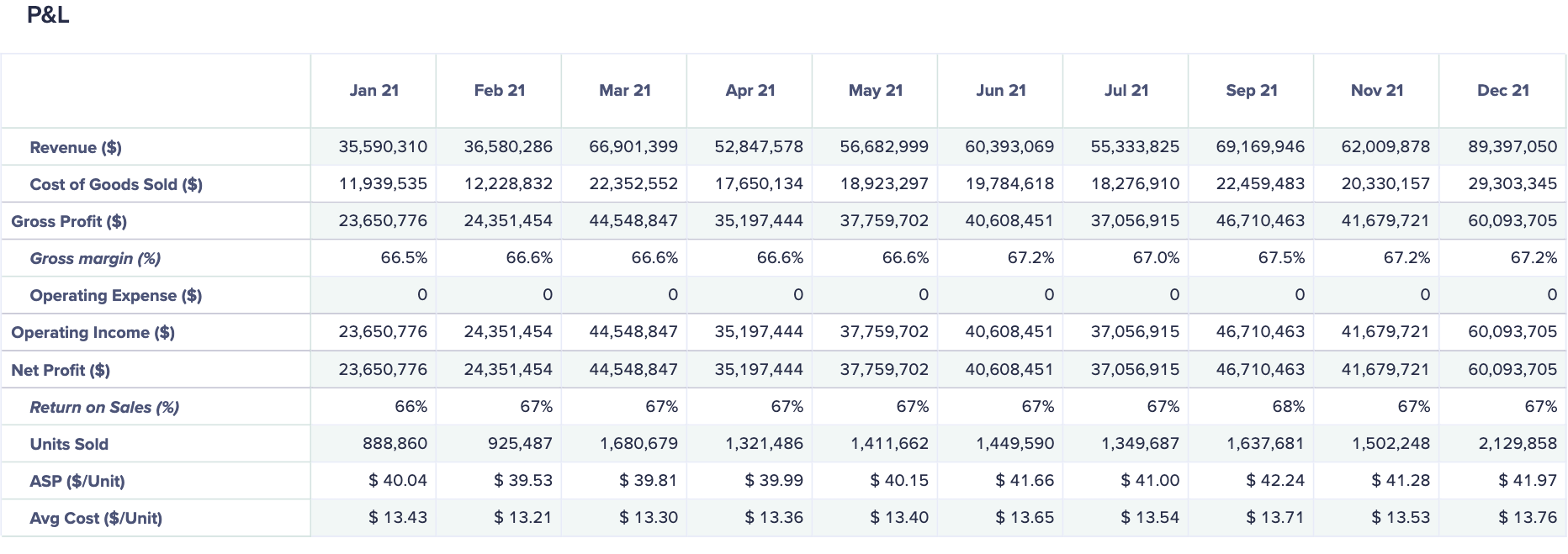 The presentation table shows months as columns and categories of the profit and loss report as rows. Formatted values display in the grid.