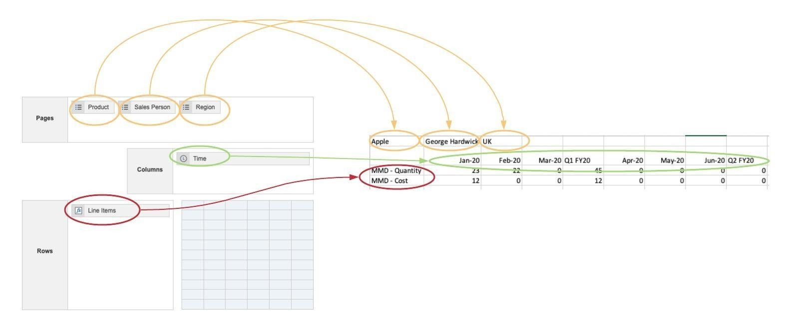 An example of how dimensions in a Pivot screen map to CSV output headers.