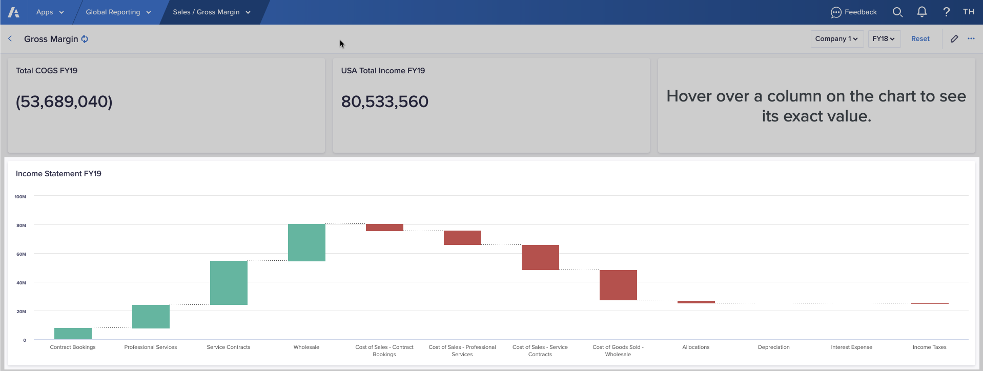 A chart card on a board that has been configured as a waterfall chart. It shows positive and negative changes to a company's income statement for FY19.
