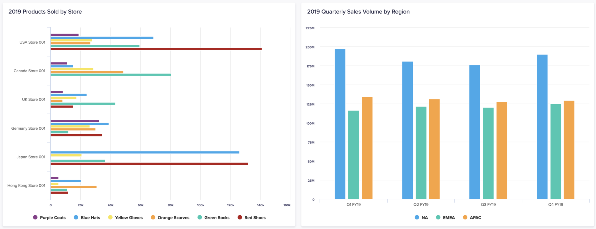 A bar chart on the left, and a column chart on the right. The bar chart shows products sold by store, the column chart shows quarterly sales volume by region.