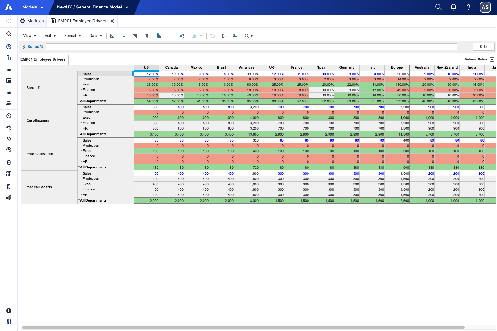 Sales department set as the base data for comparisons.