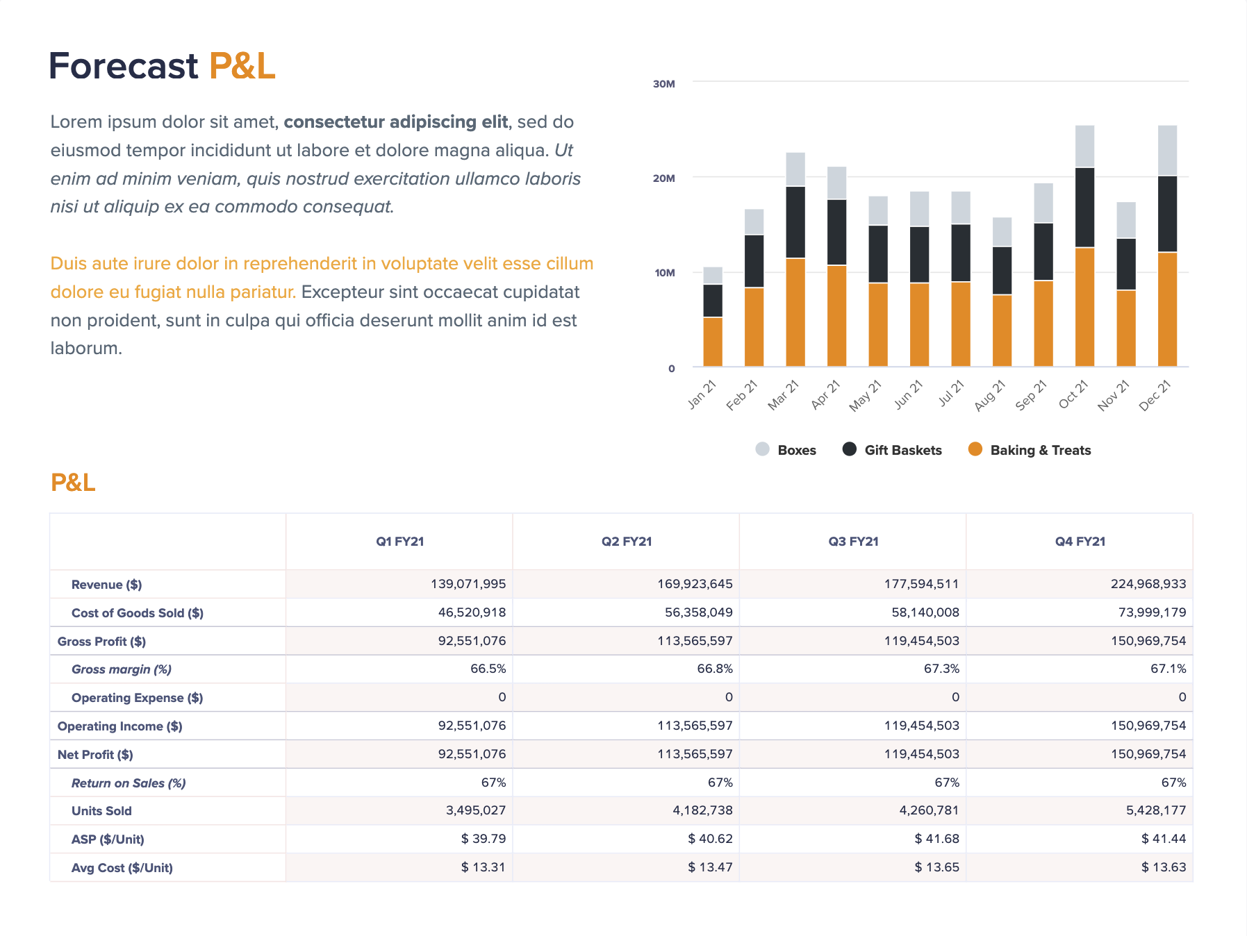 A report slide is titled Forecast Profit and Loss. At the top-left is narrative. At the top-right is a chart of forecasted monthly revenue over a year, and in the bottom half of the page is a table of P&L items per quarter for the year.