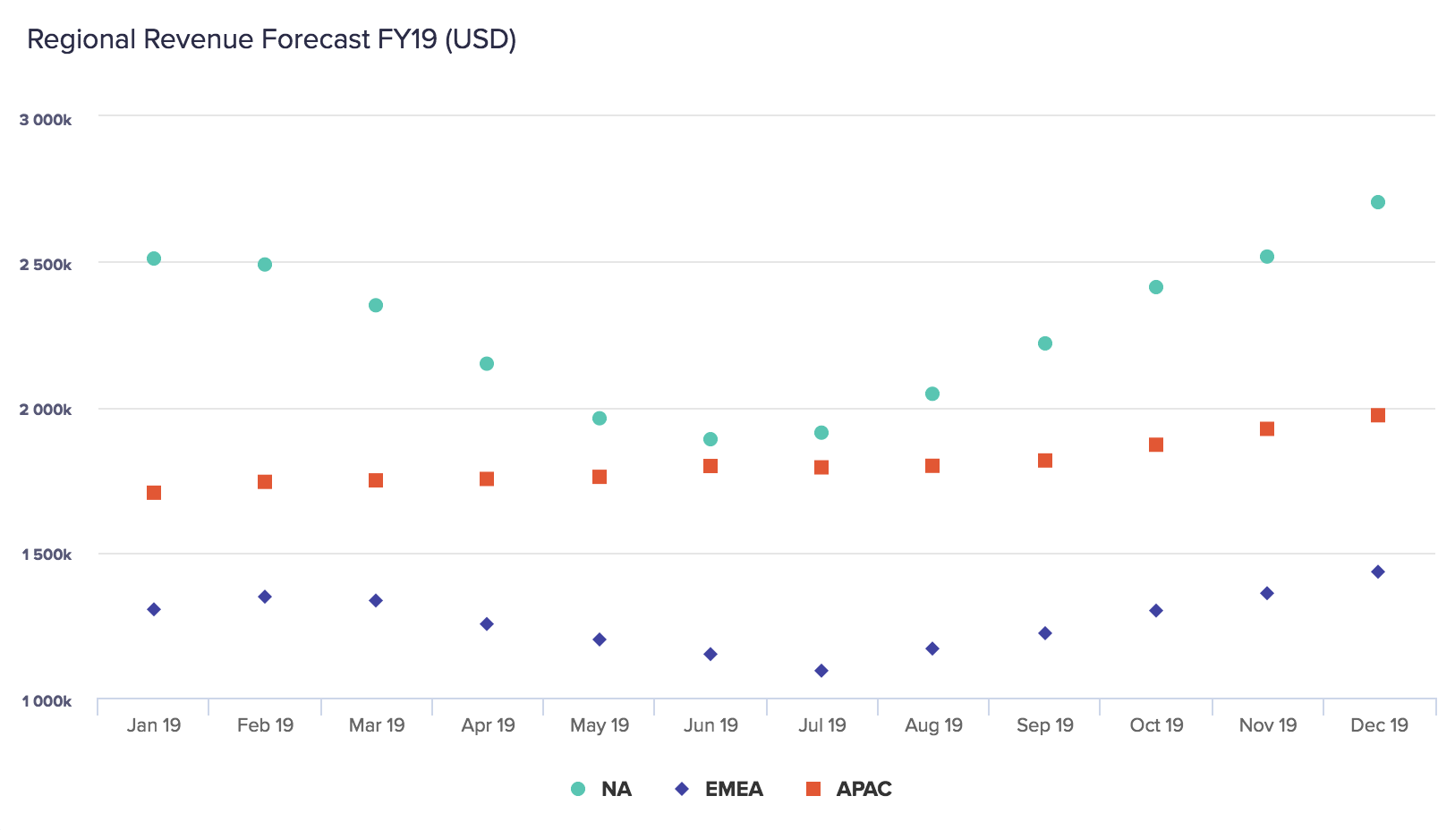 An example of a dot chart, showing a forecast of revenue for FY19 for NA, EMEA, and APAC regions.
