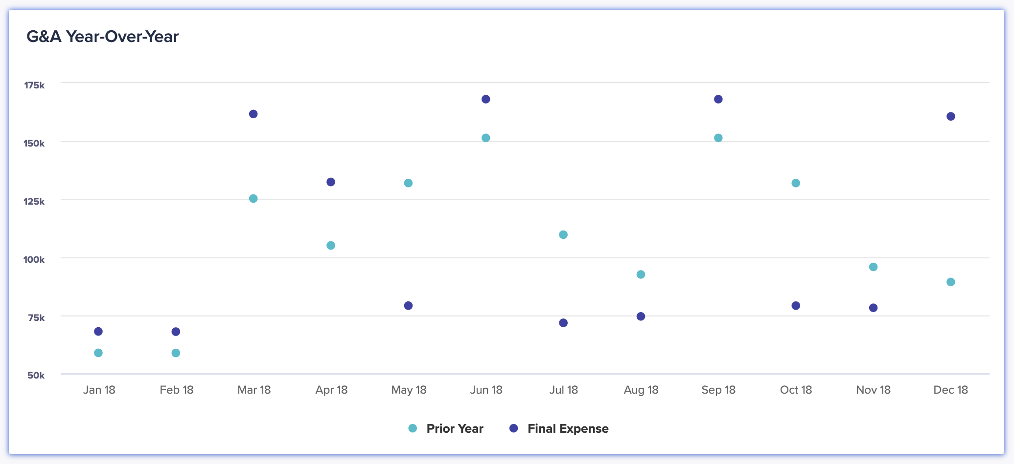 A dot chart displays year-over-year general and administrative expense performance