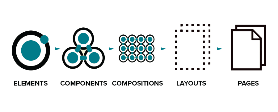 Component Based Design and Why Your Website Needs It