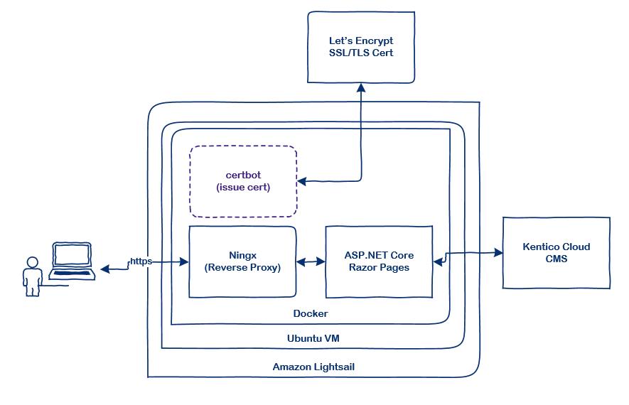 docker website diagram
