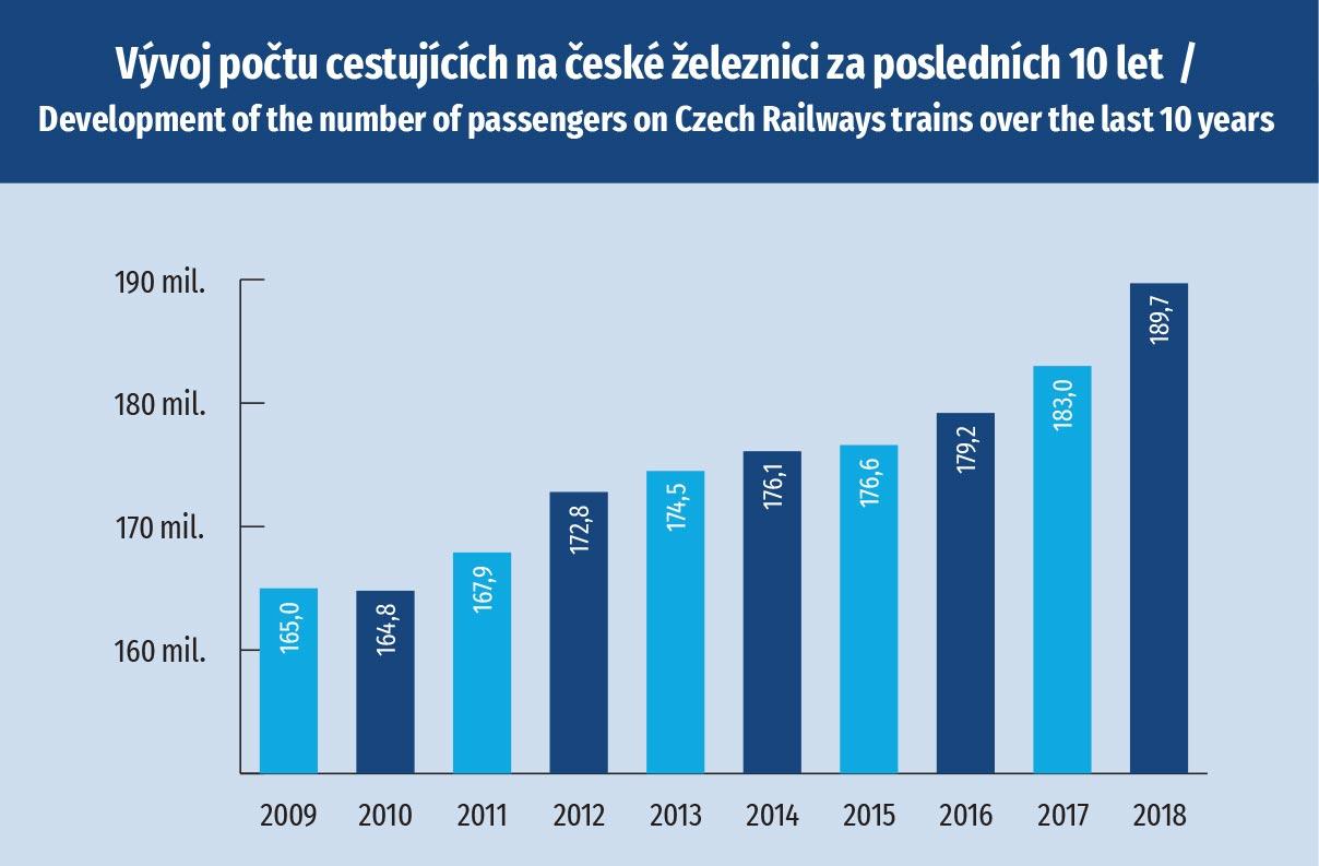 Důležité milníky Českých drah vedoucí k osamostatnění činností osobního dopravce