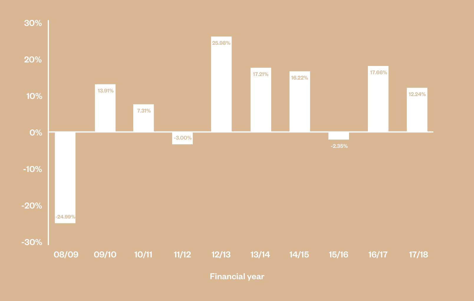 Overseas shares super performance chart