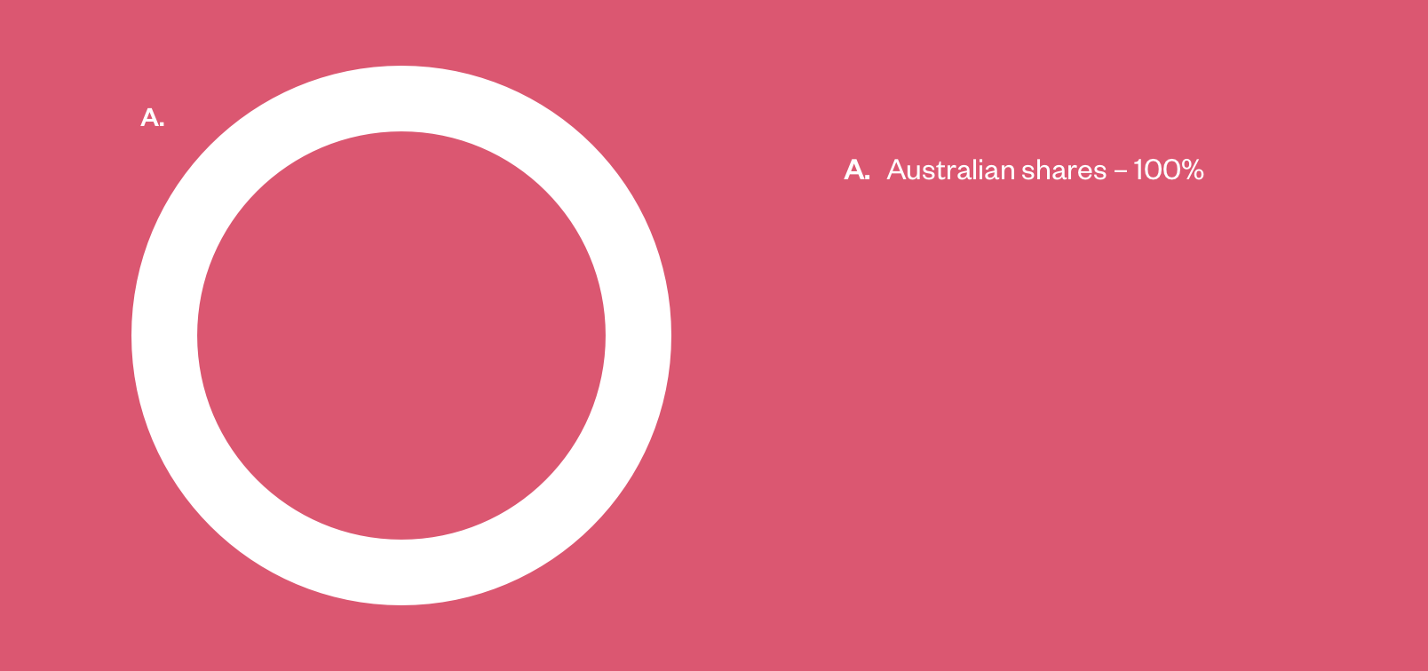 Australian shares chart