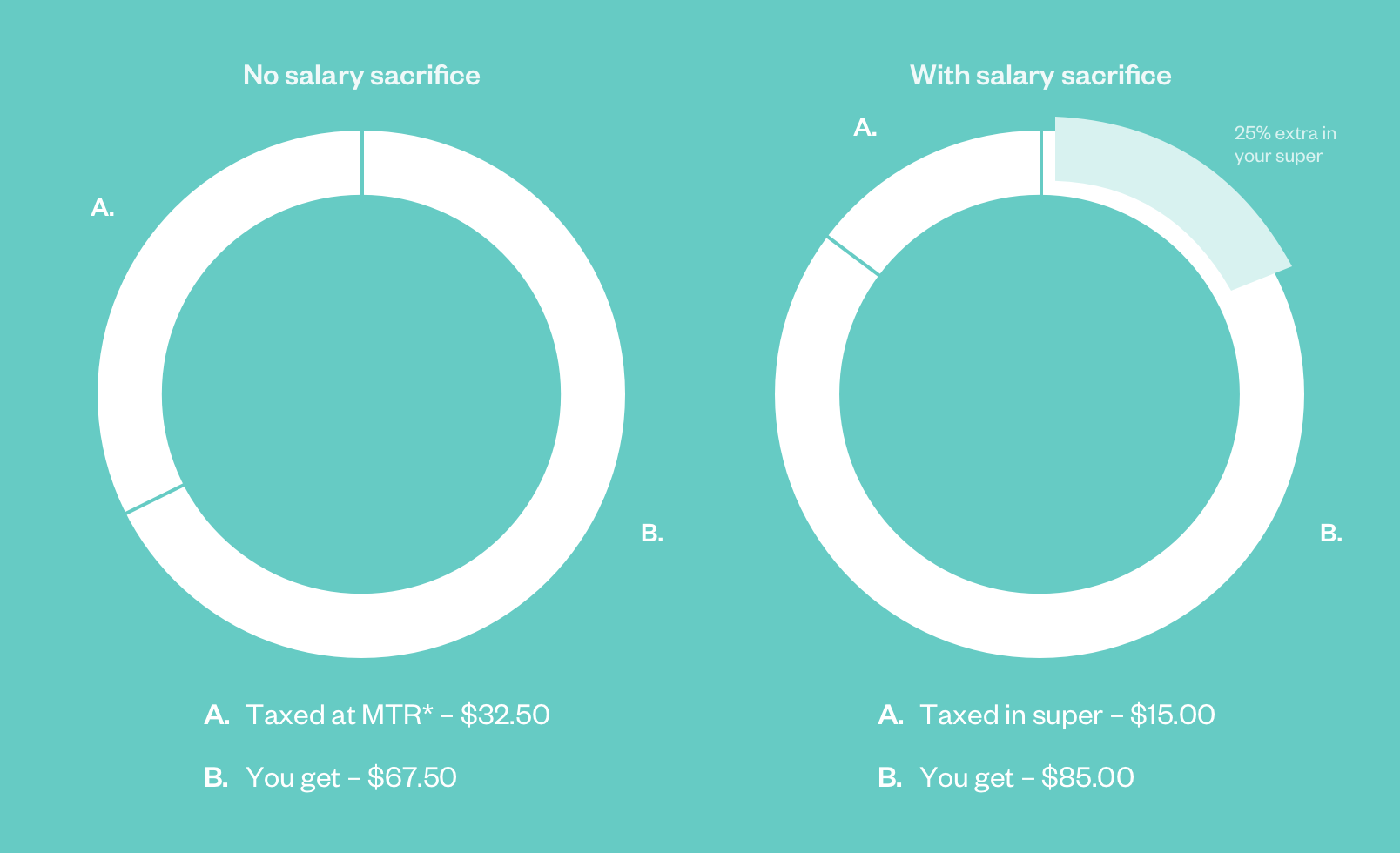 Salary sacrifice simplified chart