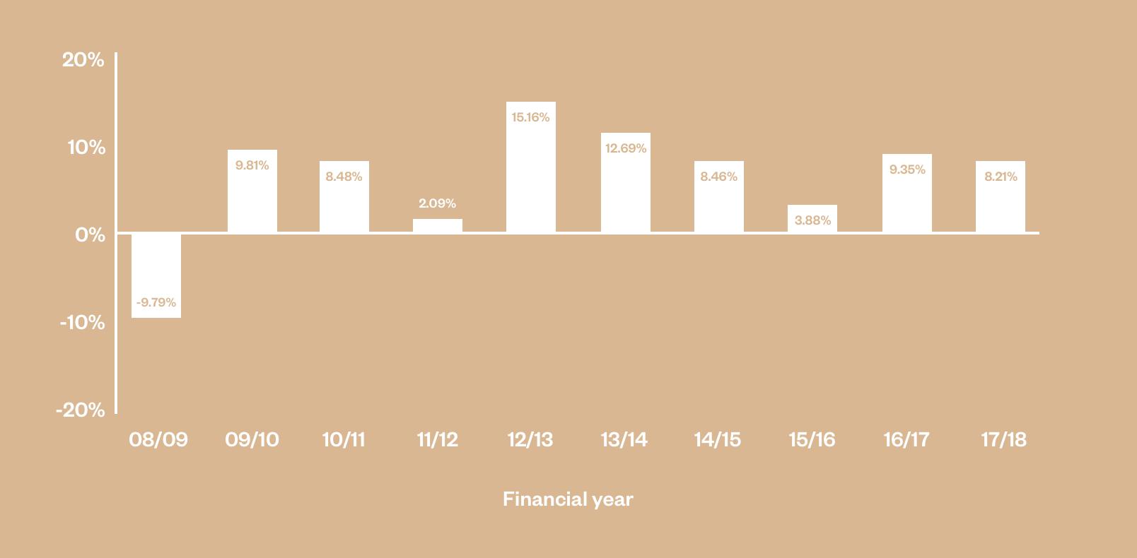 Conservative balanced pension performance chart