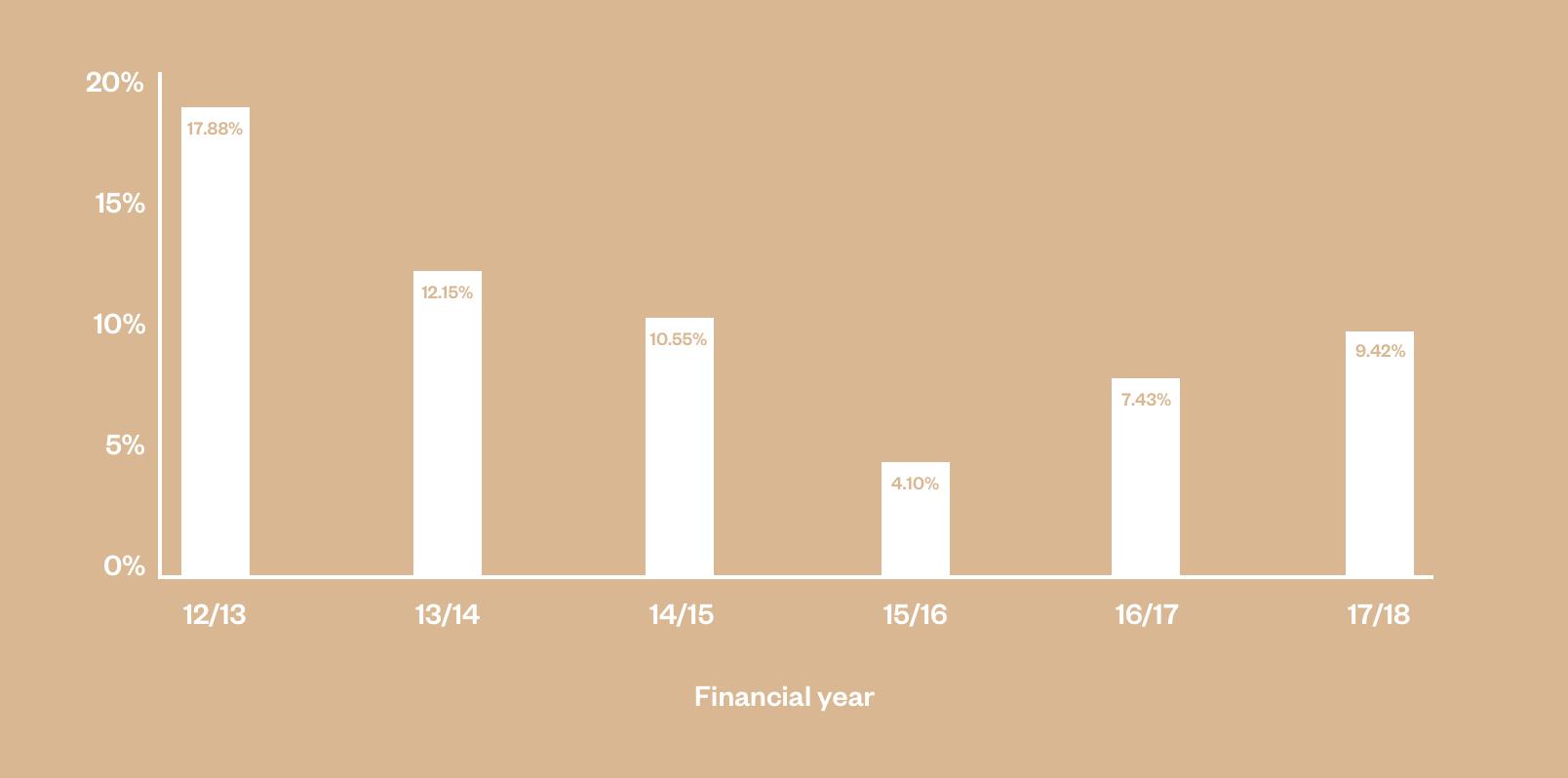 Balanced index super performance chart