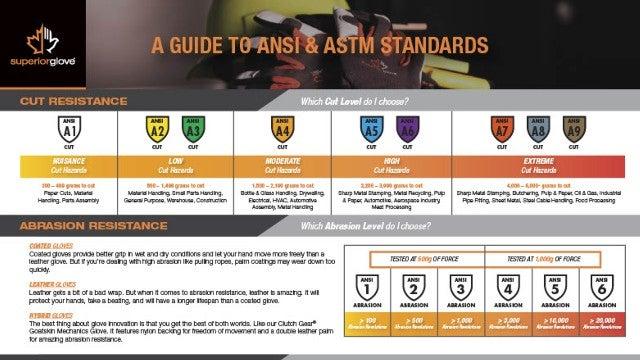 Superior Glove - ANSI & ASTM Guide