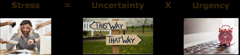 Stress = Uncertainty X Urgency