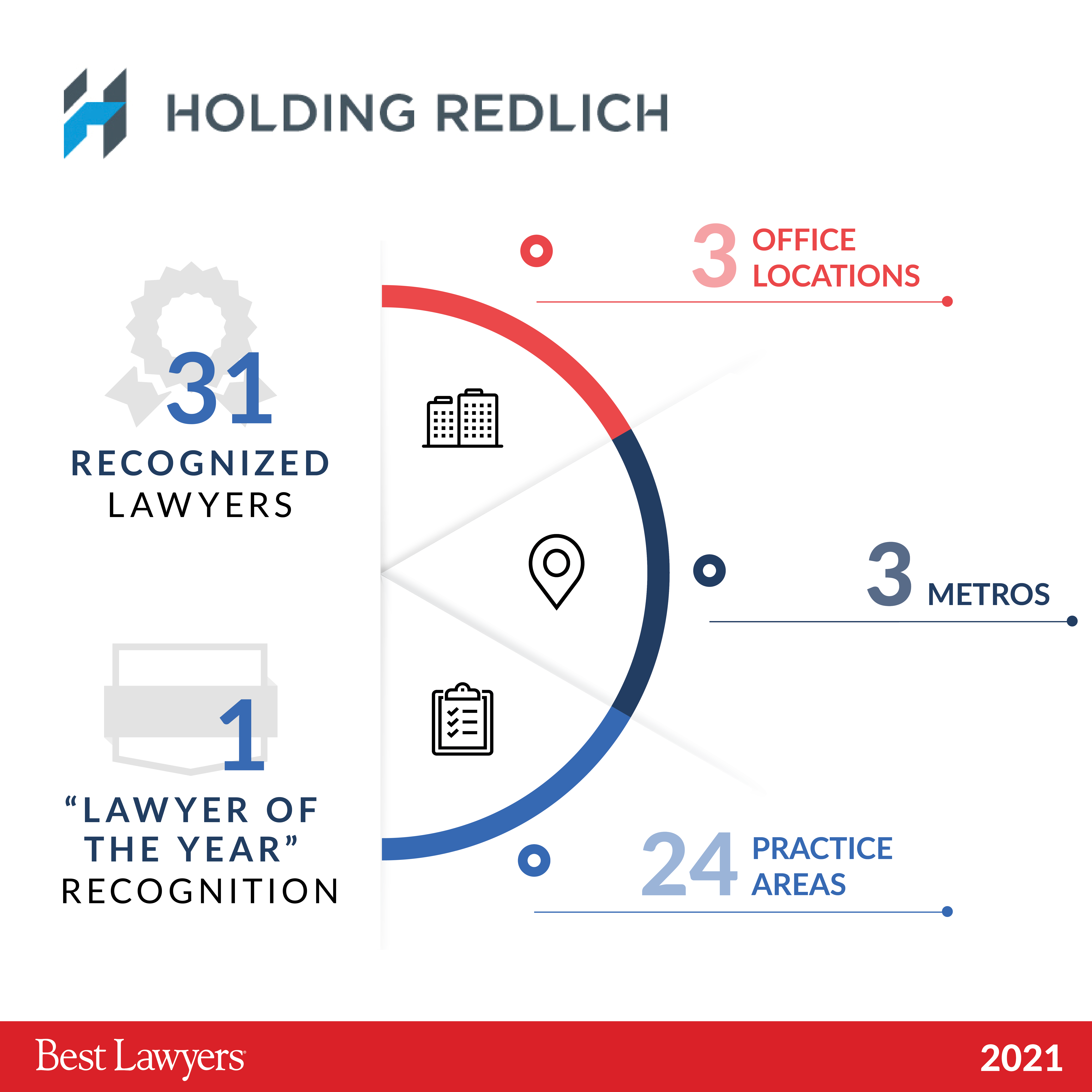 31 Holding Redlich lawyers named in 2021 Best Lawyers™ list