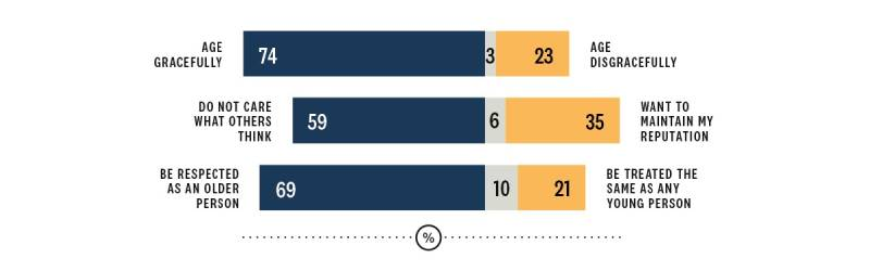 Chart showing information on who values ageing gracefully and who wants to age disgracefully