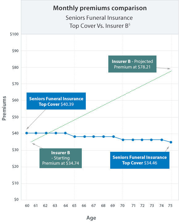 Graph showing premiums for Seniors funeral insurance Top Cover vs. Insurer B